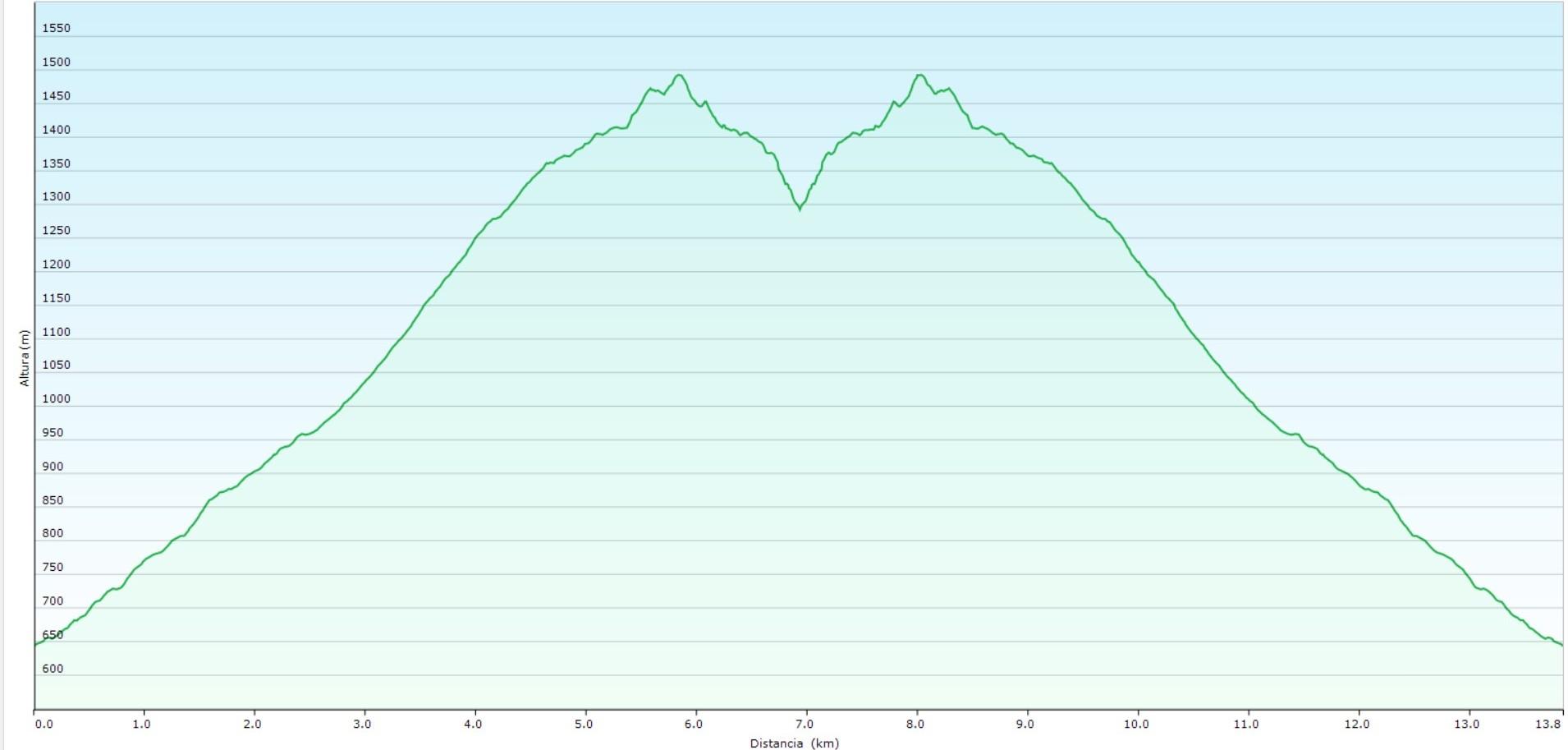 Perfil ruta en Teverga